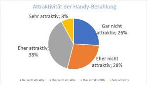 Atttraktivität Bezahlung per Handy